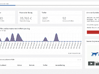Copytrack Dashboard DE