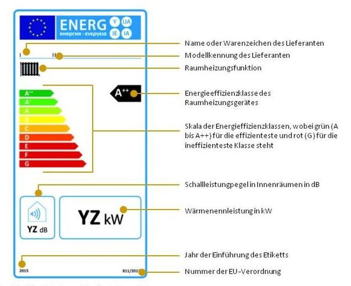 Eu Energielabel Fur Neue Heizungen 2019 Kommt Geanderte Skala