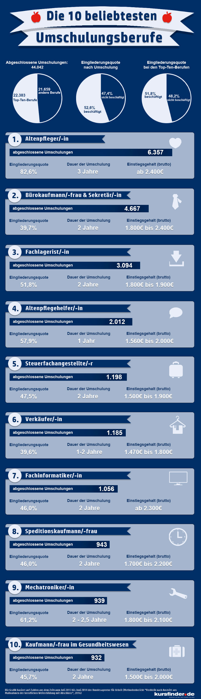 Umschulungsgrafik top ten g